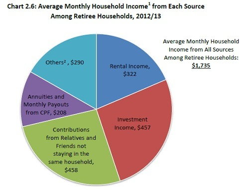 Retiree households'average monthly income