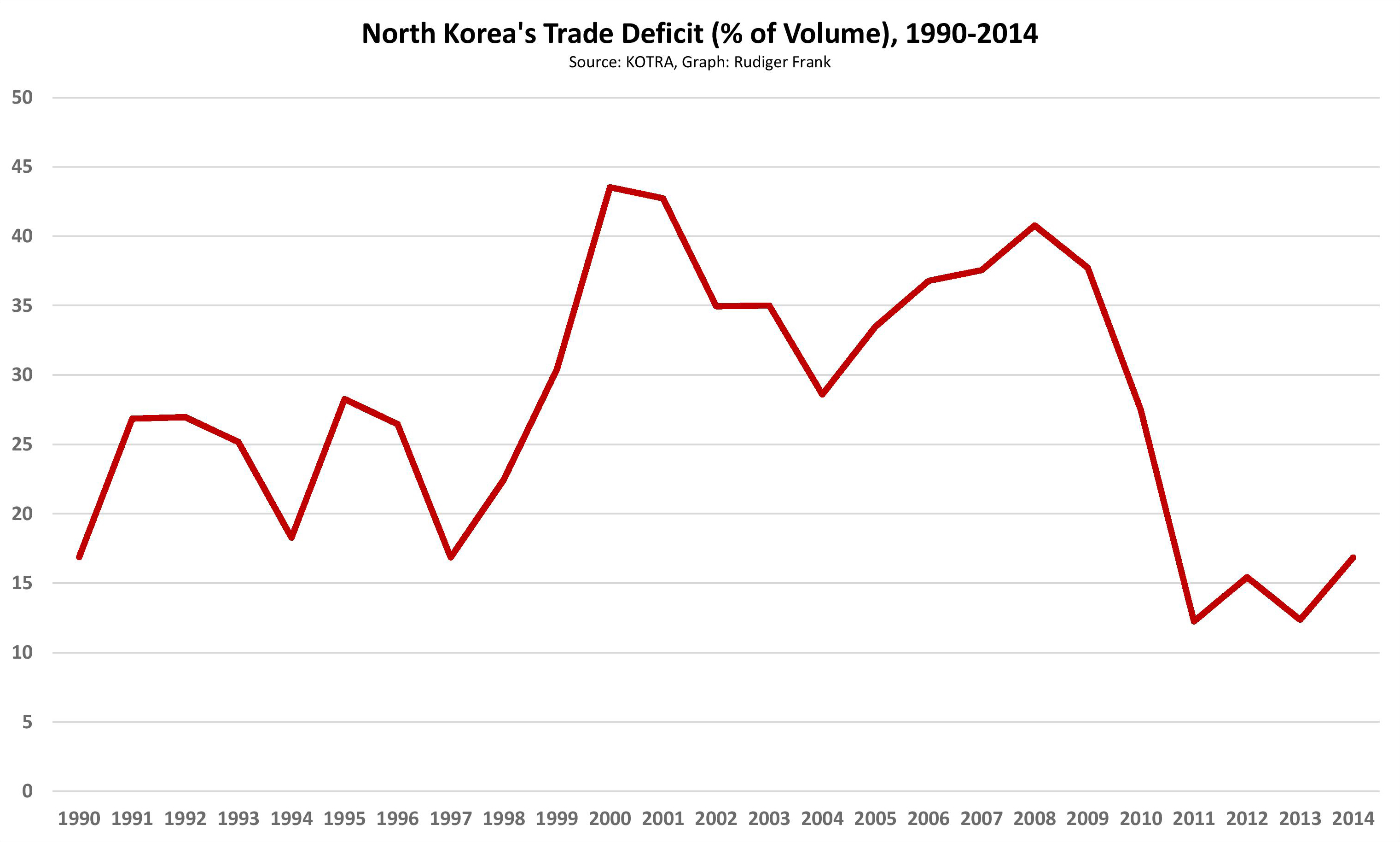 North Korea S Foreign Trade