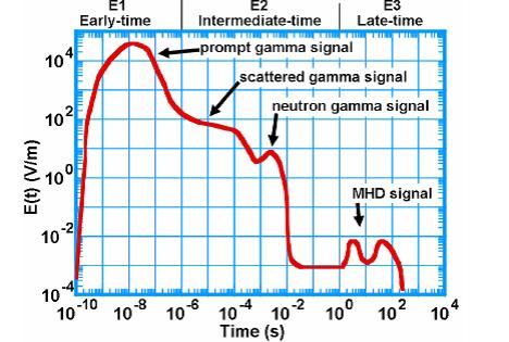 EMP Graph 17 0504