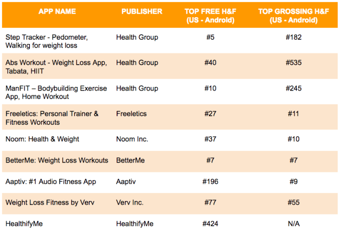 Fitness apps Android ranks
