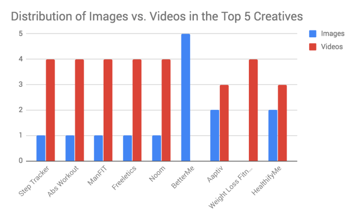 Distribution of images vs. videos in top 5 creatives