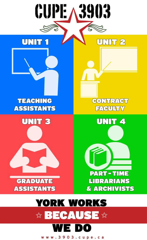 A description of the four units. Unit 1: teaching assistants, Unit 2: contract faculty, Unit 3: graduate assistants, and Unit 4: part-time librarians and archivists.