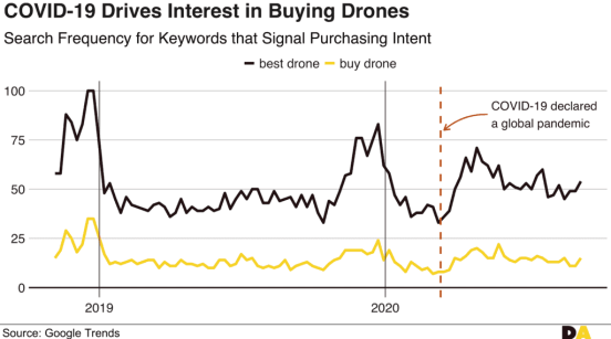 COVID-19 Drives Interest in Buying Drones