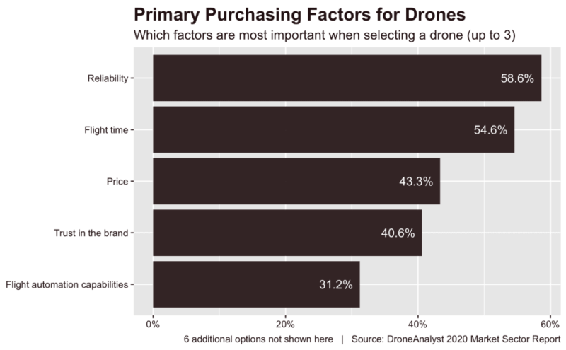 reliability primary purchasing factors for drones DJI price flight time