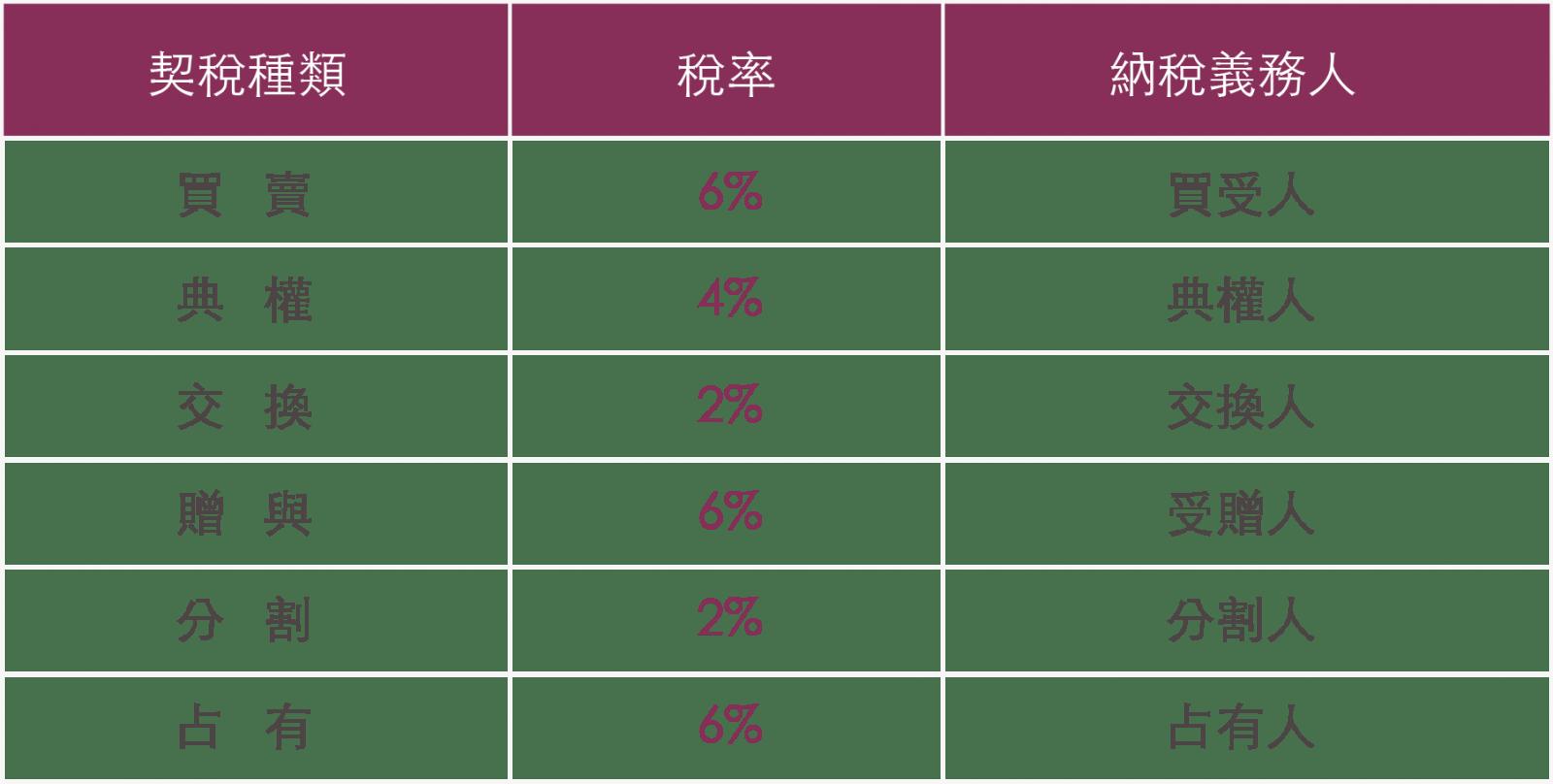 【屋契】買賣房屋契稅 – 生活空間站