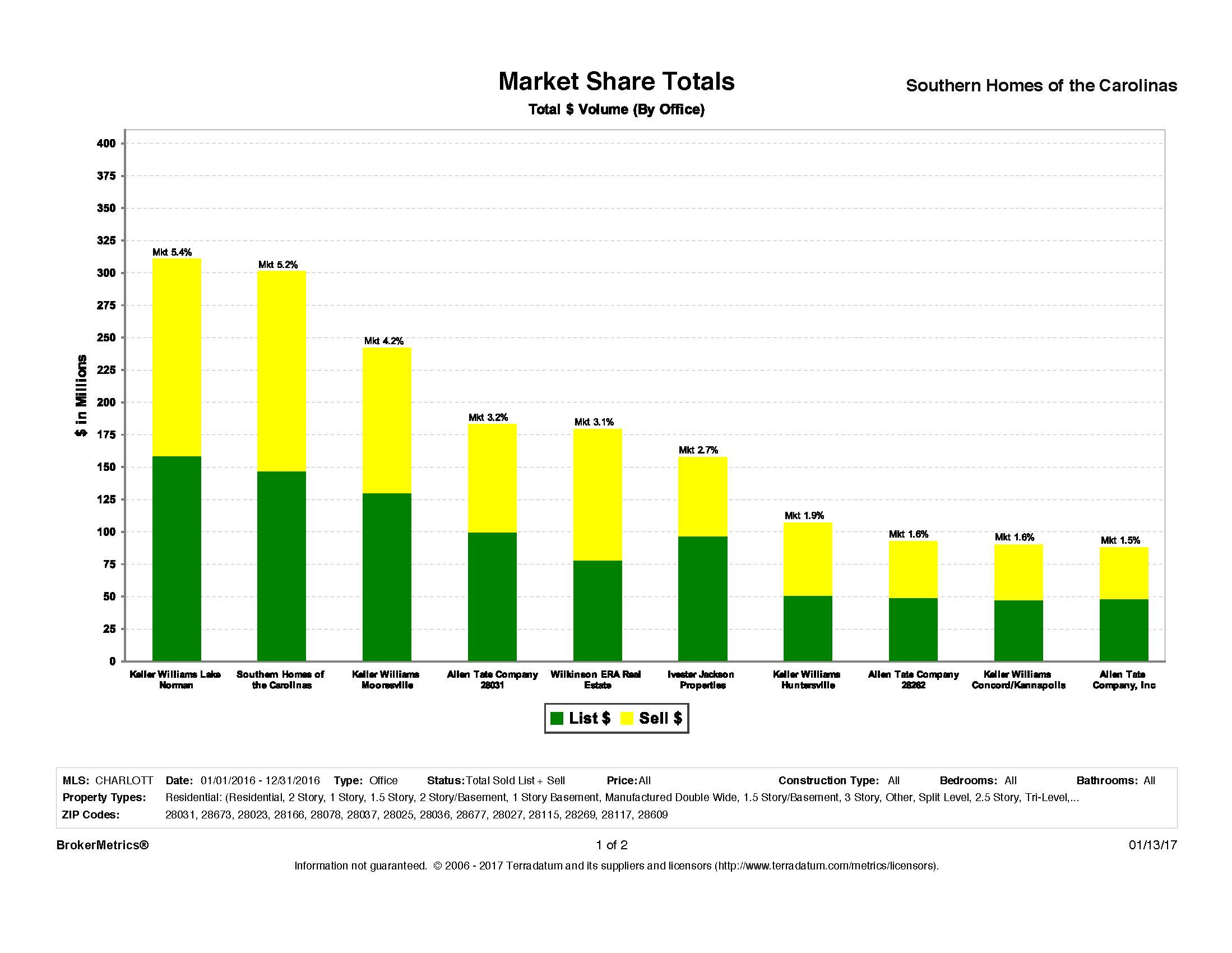 Southern Homes 2016 Market Report