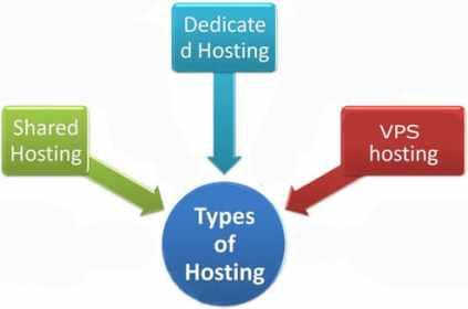 الاستضافة المشتركة و الخادم الافتراضي و المخصص