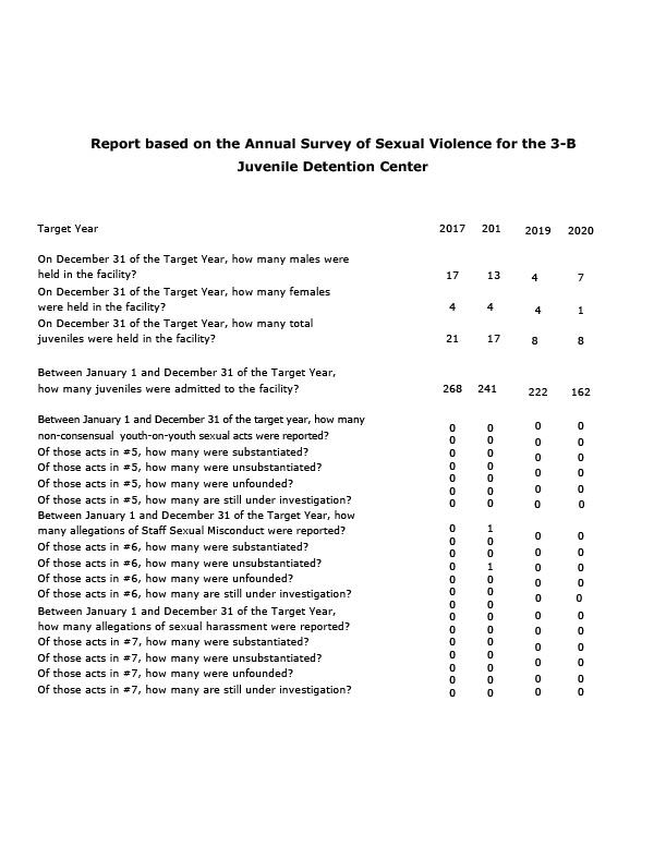 PREA Annual Data 2020