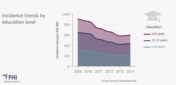 Diminuzione dei nuovi casi di diabete di tipo 2 in Norvegia
