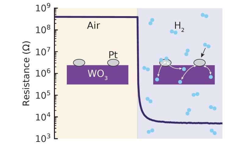 Un sensor de hidrógeno que funciona a temperatura ambiente
