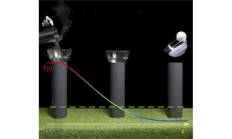 ++**Thermodynamic magic enables cooling without energy consumption