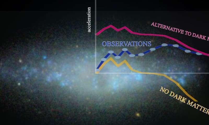 Materia întunecată există: Observațiile care pun la îndoială prezența sa în galaxii au fost respinse