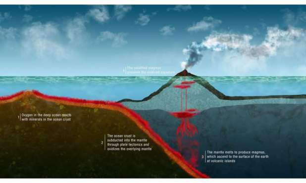 How life on Earth affected its internal functioning.