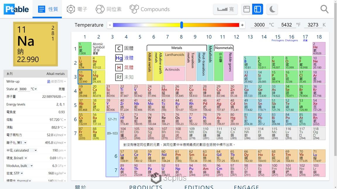 ptable | 讓你重新認識元素週期表
