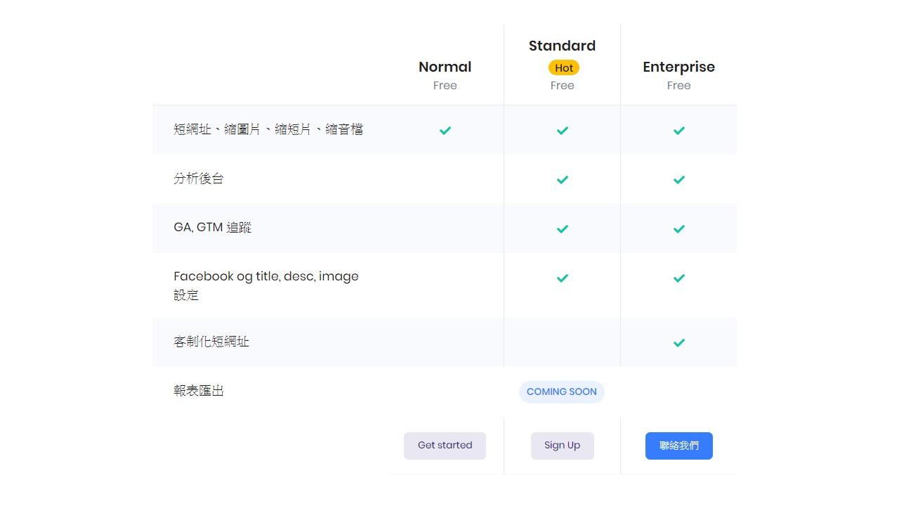 risu 縮網址服務
