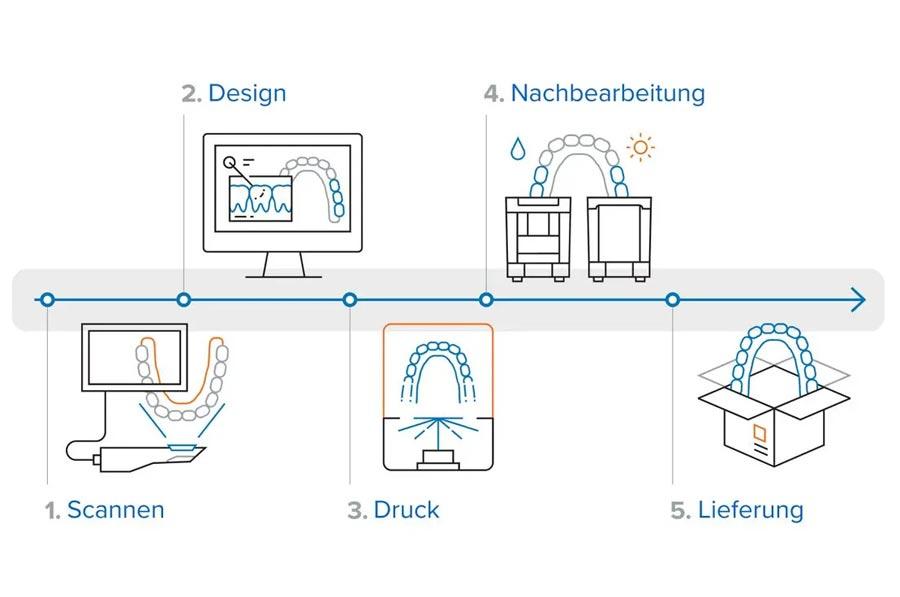 Biokompatibles 3D-Druck System