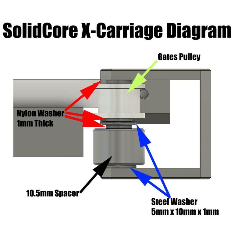 SolidCore CoreXY X-Carriage Parts List Diagram