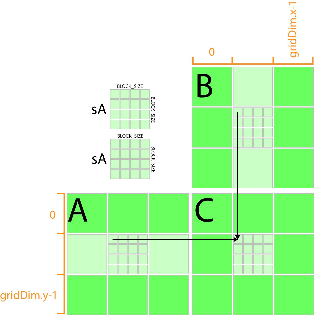 Matrix Multiply - Tiles