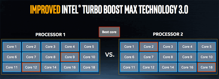 Understanding Intel Turbo Boost 3.0 Technology