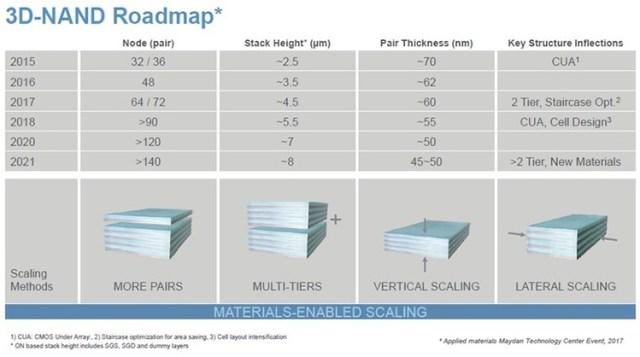 73-1 В 2021 году ожидается выход «140+»-слойной памяти 3D NAND