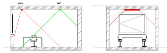 Reflector disposition in symmetric and asymmetric application.