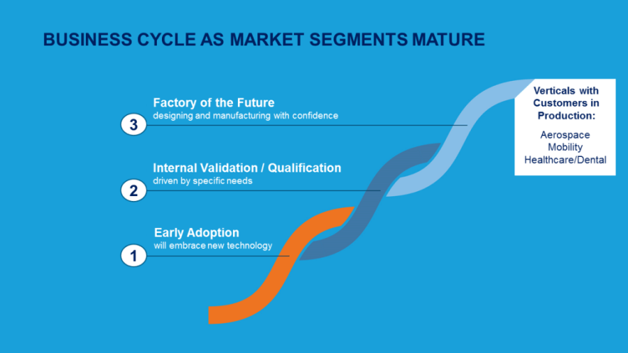 Stratasys business cycle for maturing market segements. Image via Stratasys.