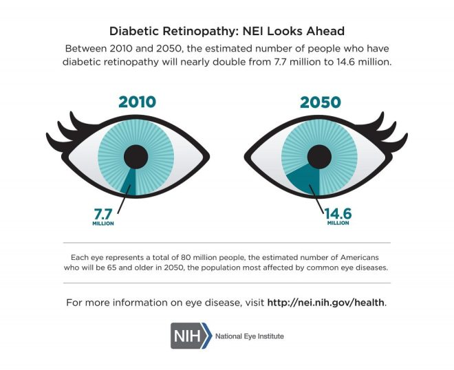 The estimated number of American citizens over the age of 65 affected by diabetic retinopathy in 2010 and 2050. Image via the National Eye Institute