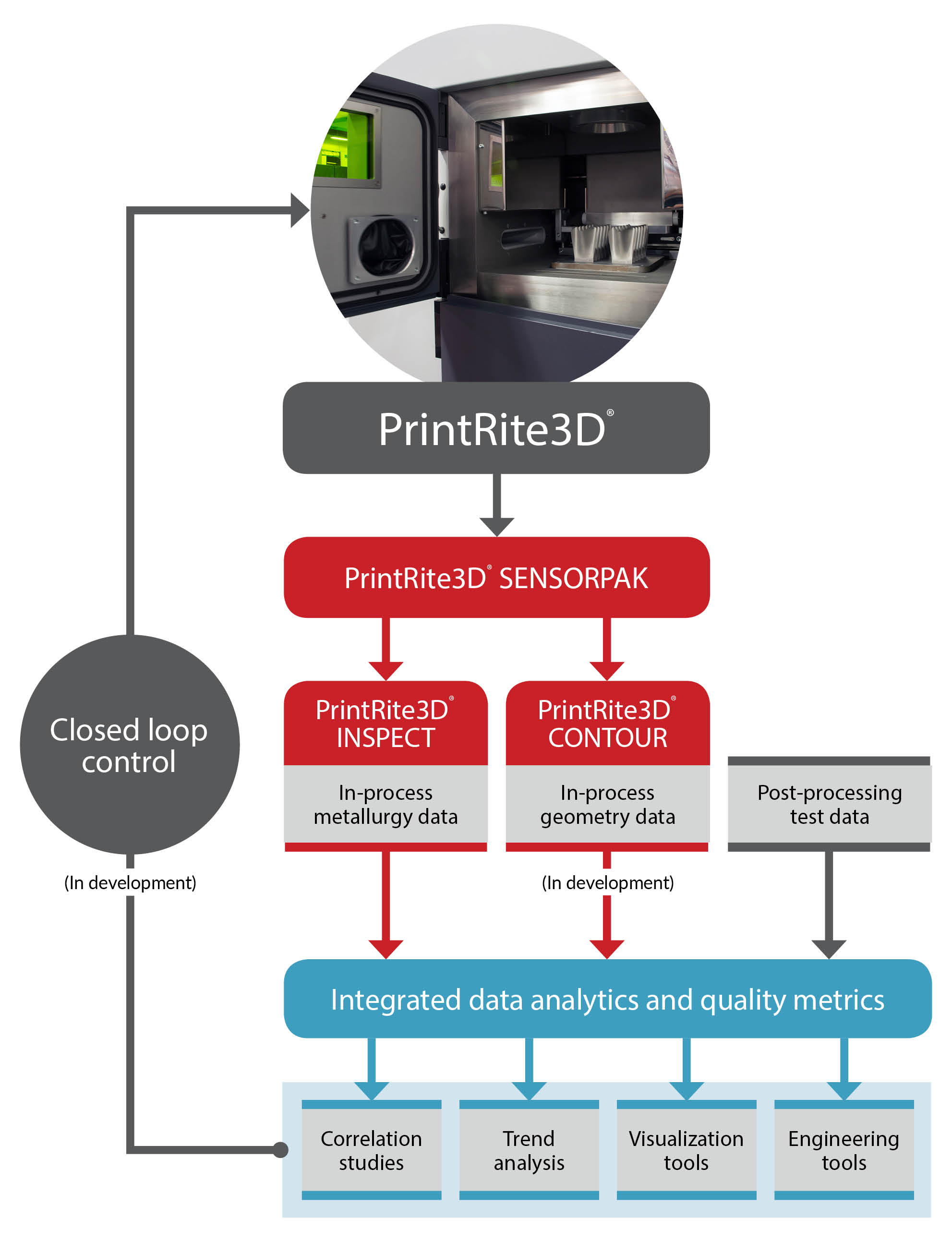 Sigma Labs Printrite3d Technology Validated By Darpa Study
