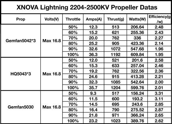 XNOVA Lightning 2204 2500Kv