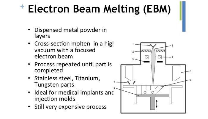 electron beam melting process