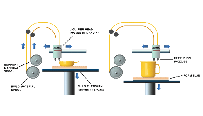 fused deposition modeling process
