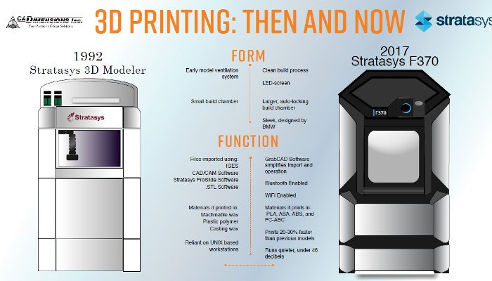 history of 3d printing stratasys 3d modeler first fdm 3d printer