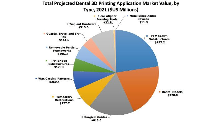 3D printing dental market applications size by 2021