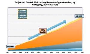 3d printed dental industry chart