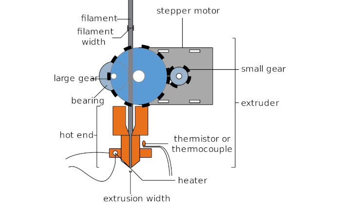 3d printing extrusion process with filament passing through the printer's extruder