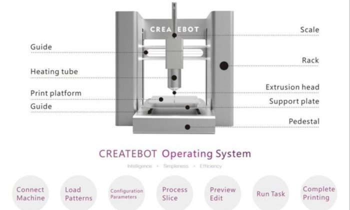createbot 3d food printer