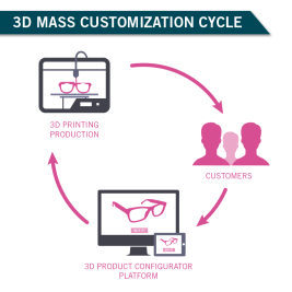 3d_mass_customization