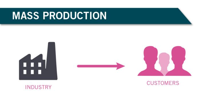 mass_production