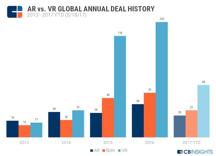 Deals AR VR CB Insights