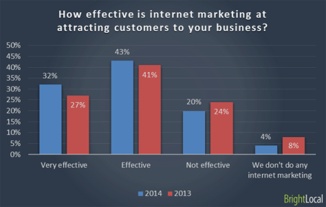 how-effective-is-internet-marketing