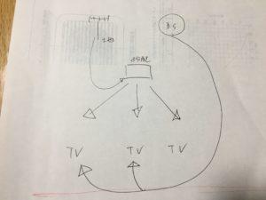 一番右のTVが今回ケーブルを増設する部屋