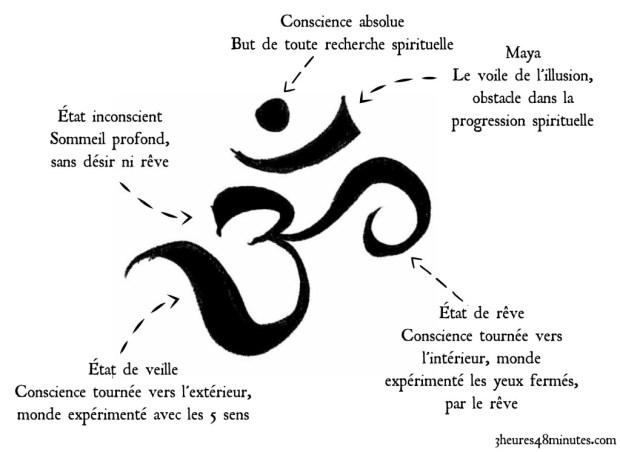 om signification