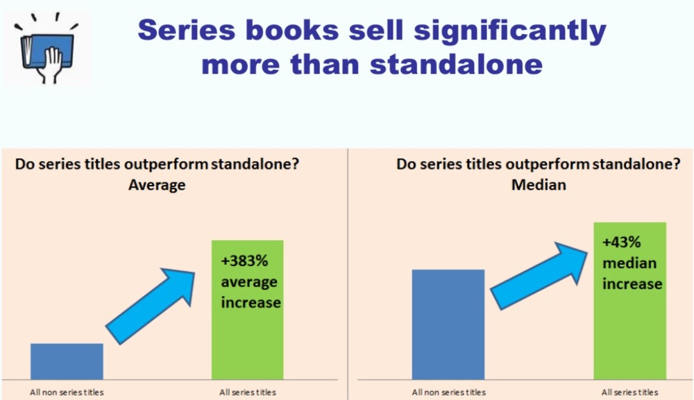 Smashwords Report 2017 - Series books sell significantly more than standalone