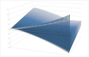 Statistiques: visualisation de données avec Google Sheets