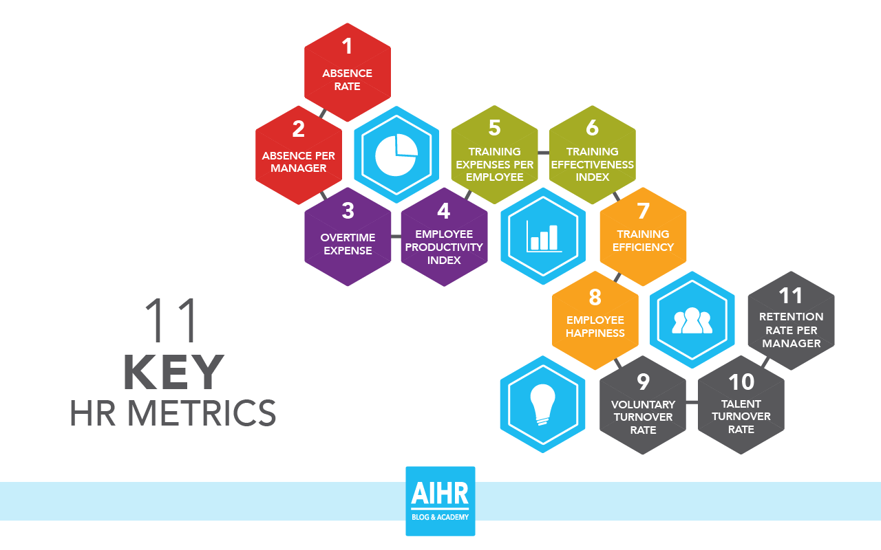 11 Key Hr Metrics That Form The Groundwork For Data Driven Hr