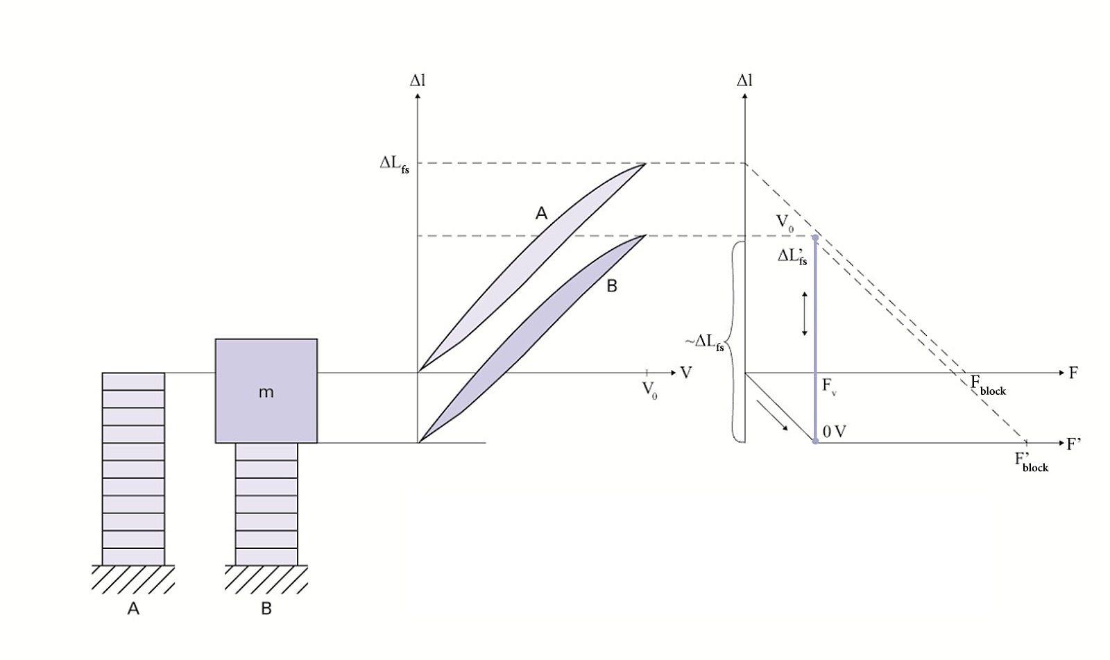 How Does Stiffness Affect Piezo Output Force And Displacement