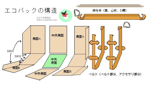 エコバックの構造説明