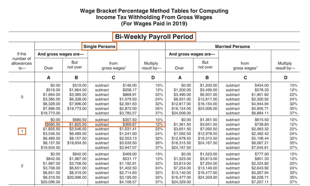 Gross Vs Net Pay What S The Difference Between Gross And