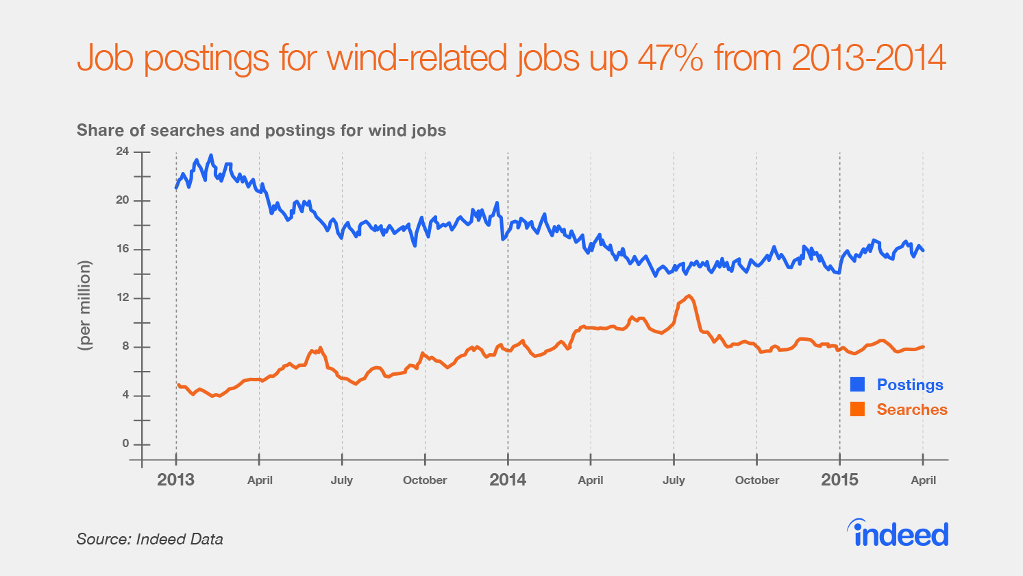 from 2013 to 2014 wind related job postings grew by 47