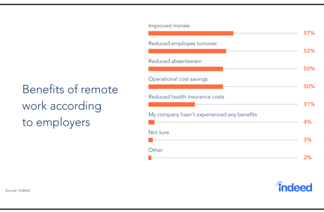 Benefits of remote work according to employers